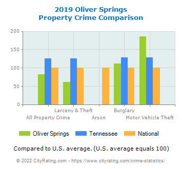 Oliver Springs Property Crime vs. State and National Comparison