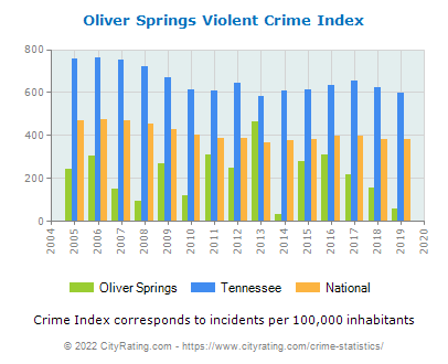 Oliver Springs Violent Crime vs. State and National Per Capita