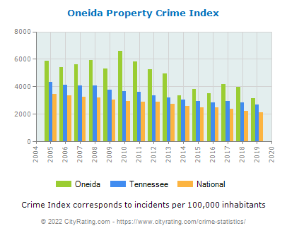Oneida Property Crime vs. State and National Per Capita