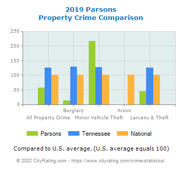 Parsons Property Crime vs. State and National Comparison