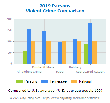 Parsons Violent Crime vs. State and National Comparison