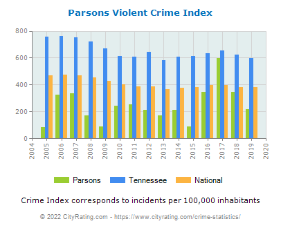 Parsons Violent Crime vs. State and National Per Capita