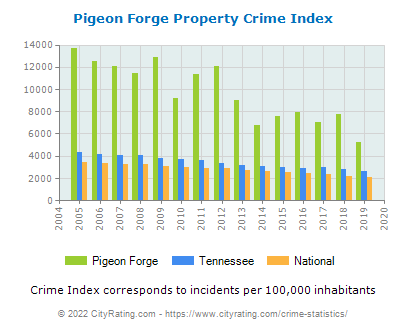 Pigeon Forge Property Crime vs. State and National Per Capita