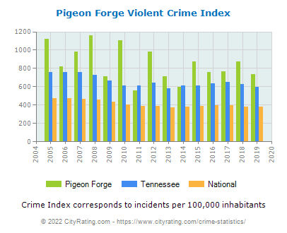 Pigeon Forge Violent Crime vs. State and National Per Capita