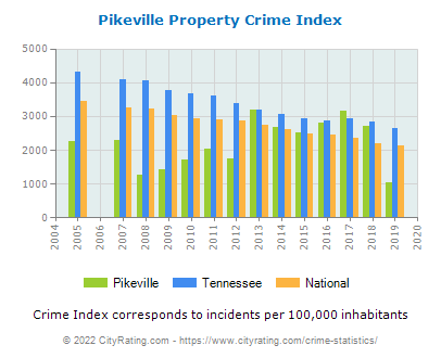Pikeville Property Crime vs. State and National Per Capita