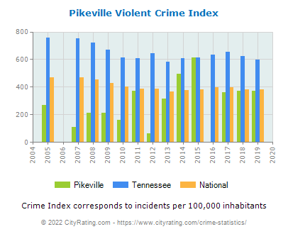 Pikeville Violent Crime vs. State and National Per Capita