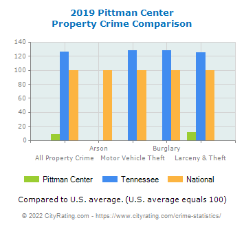 Pittman Center Property Crime vs. State and National Comparison