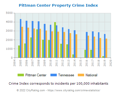 Pittman Center Property Crime vs. State and National Per Capita