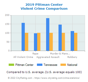 Pittman Center Violent Crime vs. State and National Comparison