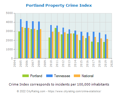 Portland Property Crime vs. State and National Per Capita