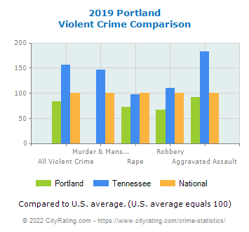 Portland Violent Crime vs. State and National Comparison