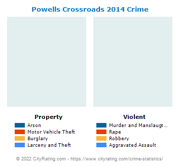 Powells Crossroads Crime 2014