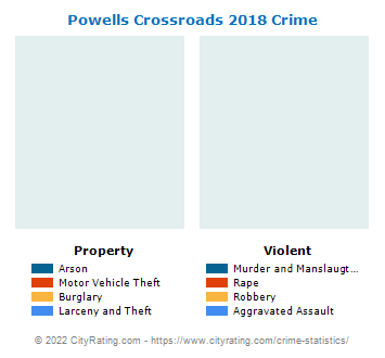 Powells Crossroads Crime 2018