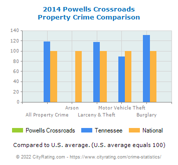 Powells Crossroads Property Crime vs. State and National Comparison