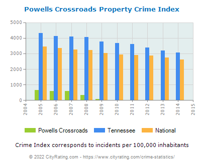 Powells Crossroads Property Crime vs. State and National Per Capita