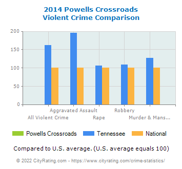 Powells Crossroads Violent Crime vs. State and National Comparison