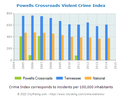 Powells Crossroads Violent Crime vs. State and National Per Capita