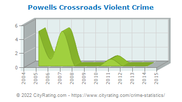 Powells Crossroads Violent Crime