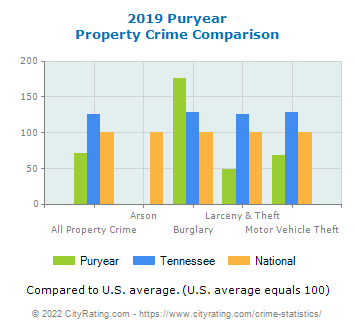 Puryear Property Crime vs. State and National Comparison