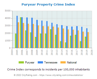 Puryear Property Crime vs. State and National Per Capita