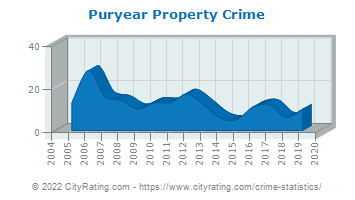 Puryear Property Crime