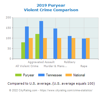 Puryear Violent Crime vs. State and National Comparison