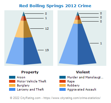 Red Boiling Springs Crime 2012