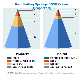 Red Boiling Springs Crime 2020