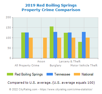 Red Boiling Springs Property Crime vs. State and National Comparison