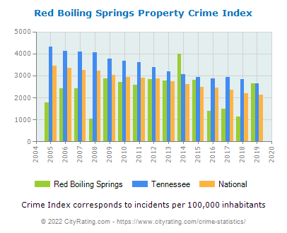 Red Boiling Springs Property Crime vs. State and National Per Capita