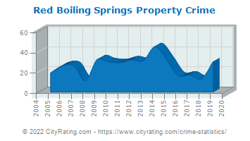 Red Boiling Springs Property Crime