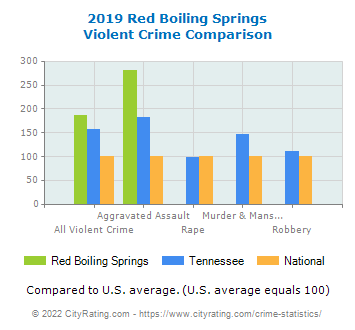 Red Boiling Springs Violent Crime vs. State and National Comparison