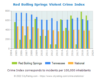 Red Boiling Springs Violent Crime vs. State and National Per Capita