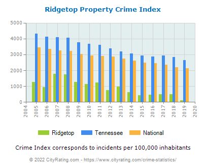 Ridgetop Property Crime vs. State and National Per Capita