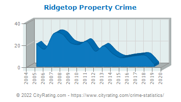 Ridgetop Property Crime