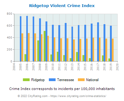 Ridgetop Violent Crime vs. State and National Per Capita