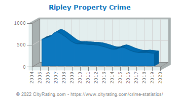 Ripley Property Crime