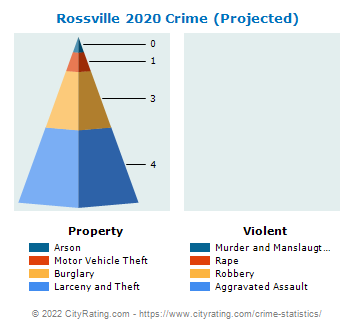 Rossville Crime 2020
