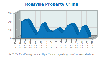 Rossville Property Crime