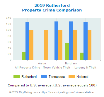 Rutherford Property Crime vs. State and National Comparison