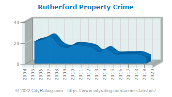 Rutherford Property Crime