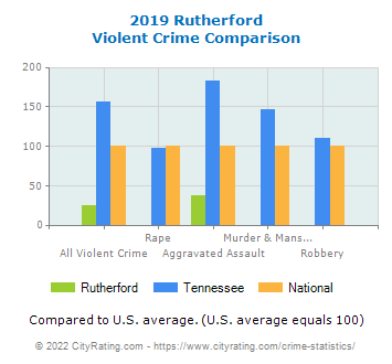 Rutherford Violent Crime vs. State and National Comparison
