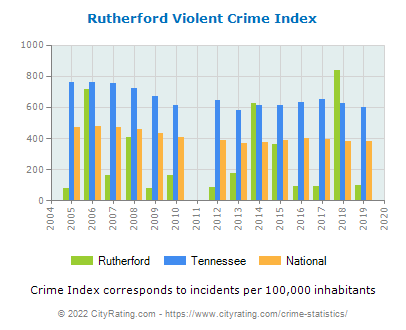 Rutherford Violent Crime vs. State and National Per Capita