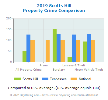 Scotts Hill Property Crime vs. State and National Comparison