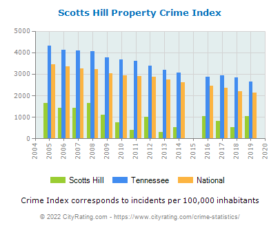 Scotts Hill Property Crime vs. State and National Per Capita