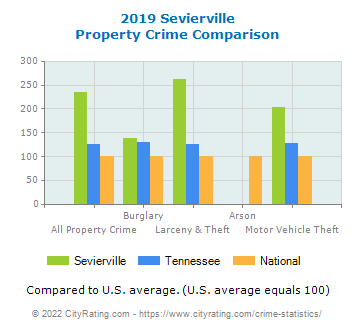 Sevierville Property Crime vs. State and National Comparison