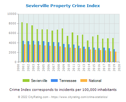 Sevierville Property Crime vs. State and National Per Capita