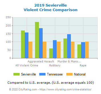 Sevierville Violent Crime vs. State and National Comparison