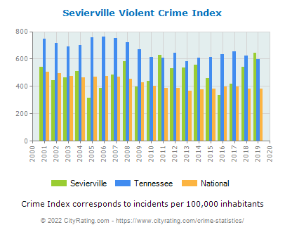 Sevierville Violent Crime vs. State and National Per Capita