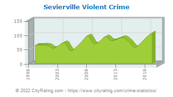 Sevierville Violent Crime